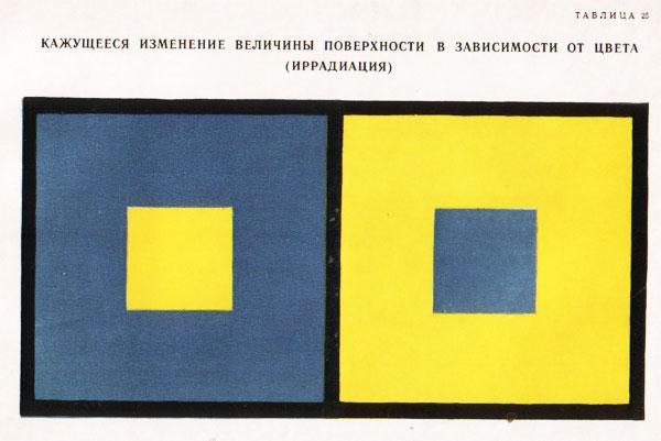 Явление иррадиации - кажущееся изменение величины поверхности в зависимости от цвета