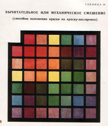Вычитательное, или механическое смешение (способом наложения краски на краску —  лессировка)