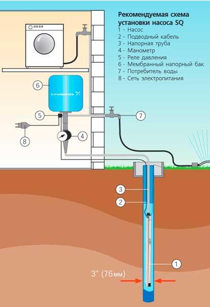 Преимущества скважинных насосов Grundfos