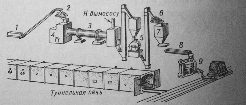 схема кирпичного завода