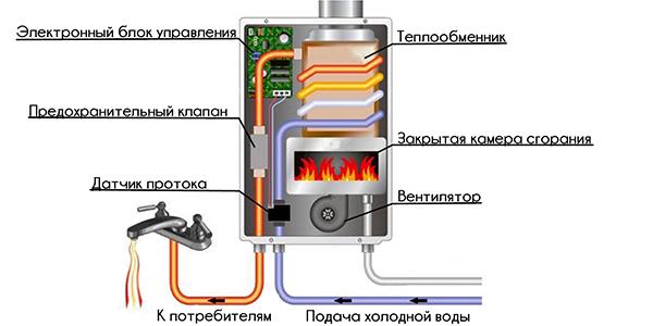 устройство проточной газовой колонки