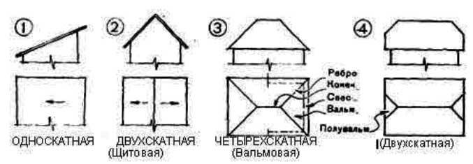форма скатных крыш