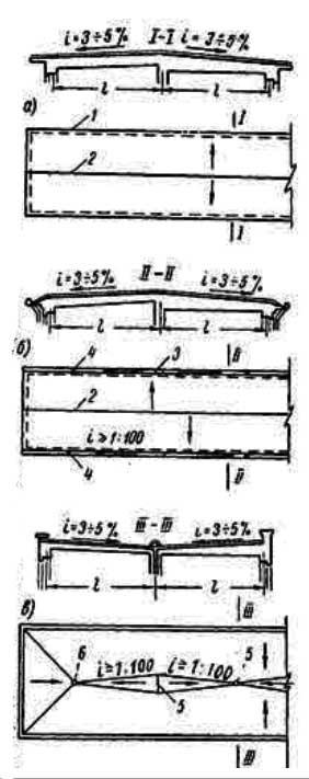 конструкция совмещенной крыши