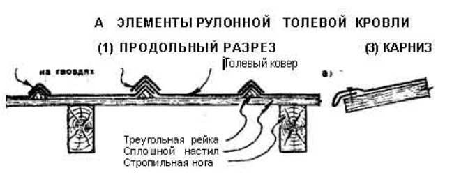 крыша из толи