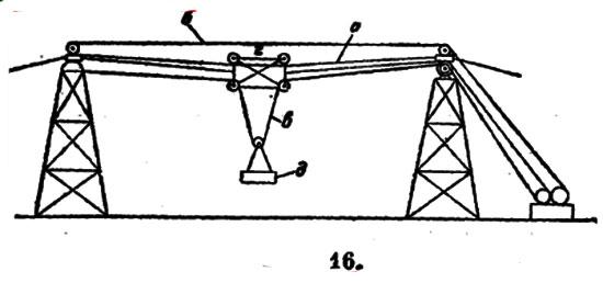 оборудование для бетонных работ