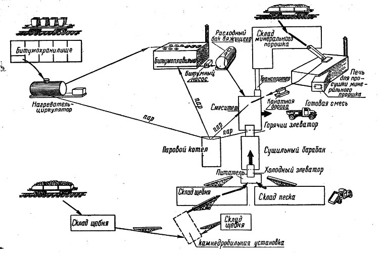 схема асфальтобетонного завода
