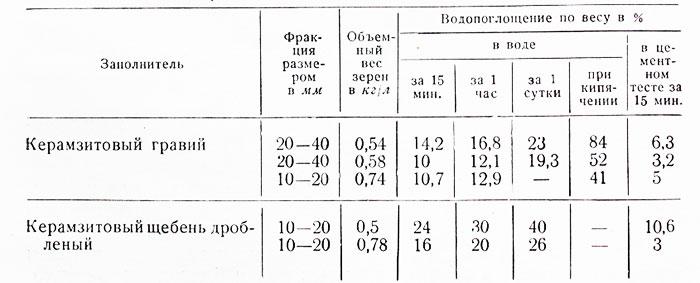 объемный вес керамзита