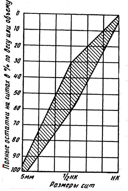 керамзитобетонная смесь пропорции