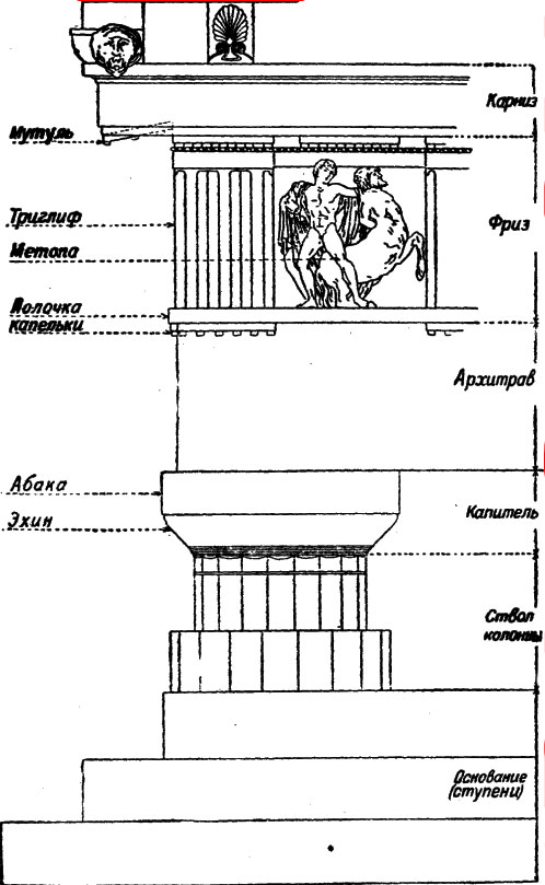 дорический стиль колонны