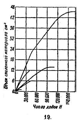 Диаграмма испытаний