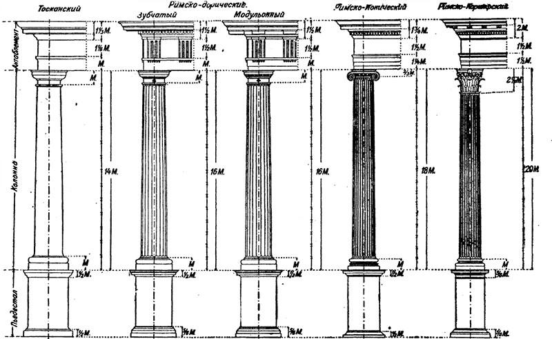 различные формы капители