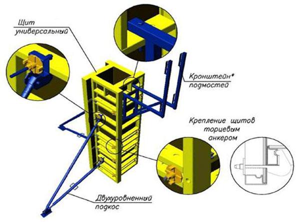 Аренда опалубки колонн в Санкт-Петербурге