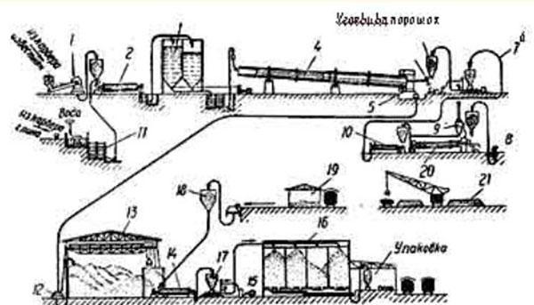 определение тонкости помола цемента