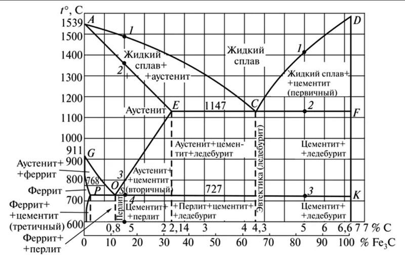 диаграмма железоуглеродистых сплавов
