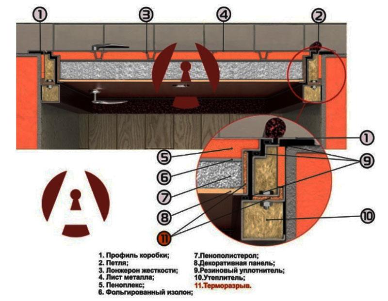 Особенности изоляции дверей с терморазрывом