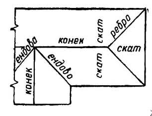 формы крыш частных домов