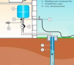 подключение скважинного насоса Grundfos