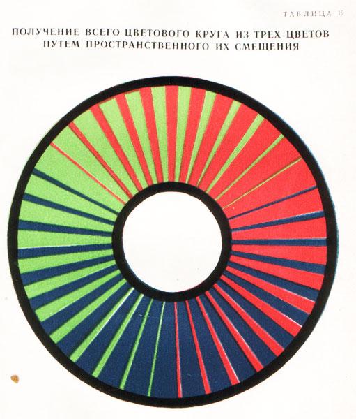 цветовой круг из тех цветов