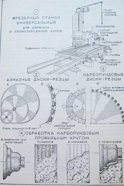 оборудование для обработки камня