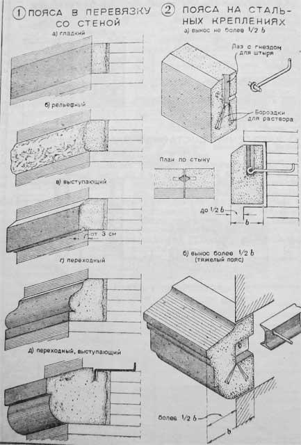 архитектурные пояса