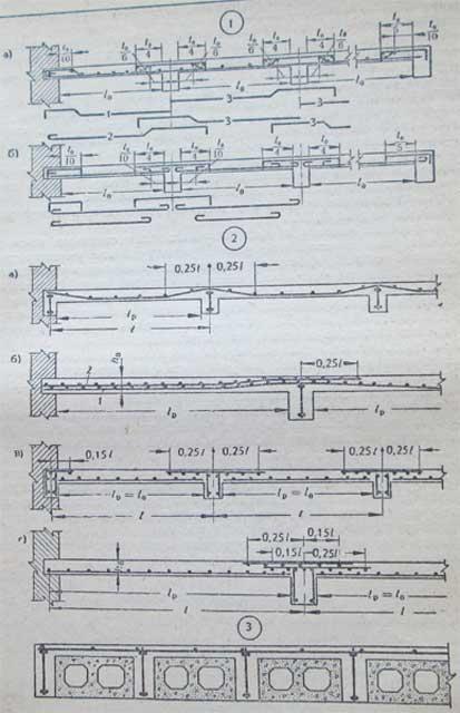 схема арматуры в плитах