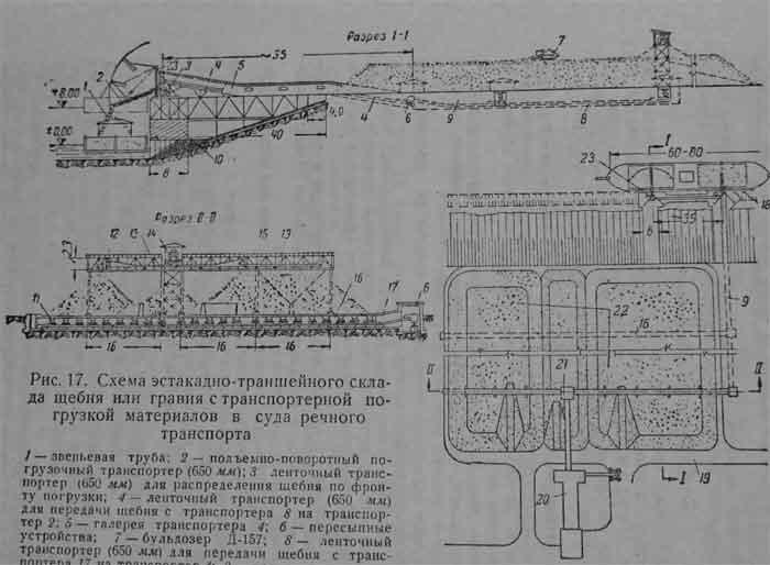 Схема эстакадно-траншейного склада щебня или гравия с транспортерной погрузкой материалов в суда речного транспорта.