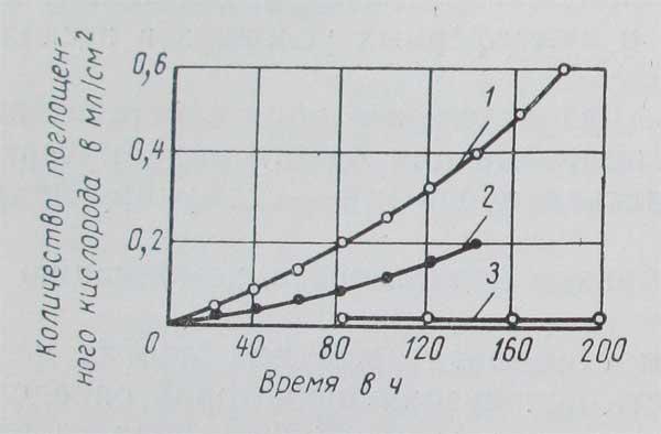 график скорости окисления полиэтилена, полимерные материалы в строительстве