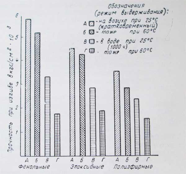 графики прочности стеклопластиков, изделия из стеклопластика