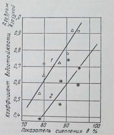 график зависимости показателя сцепления
