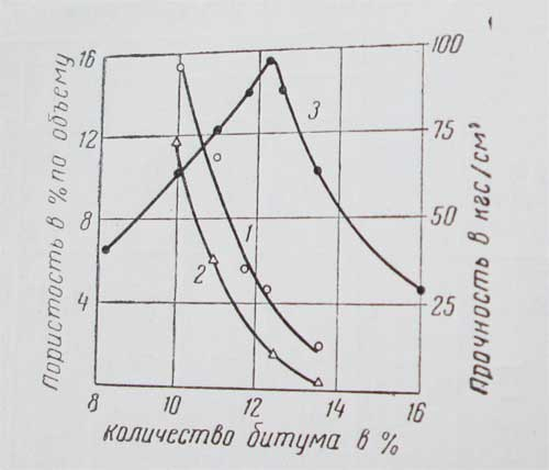 график зависимости пористости от колличества битума