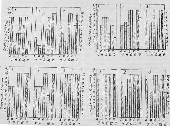 графики стойкости свойства пластмасс и их применение