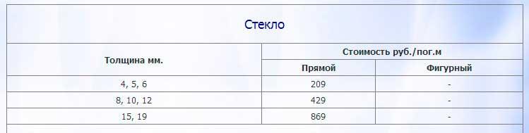 цена резки стекла в Москве