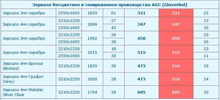 расценки на заказ зеркал в москве