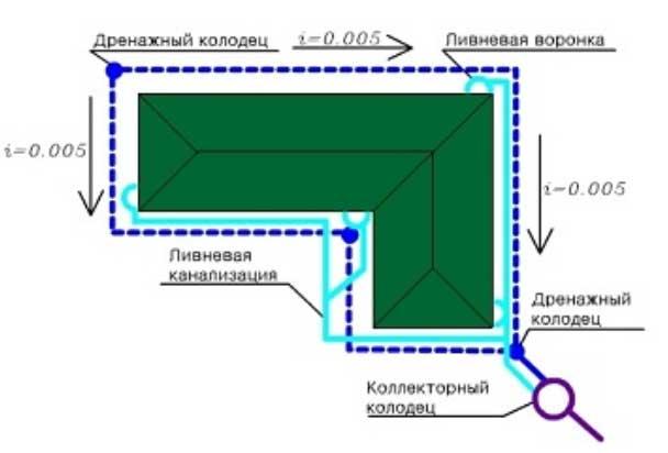 фото план дренажа дома