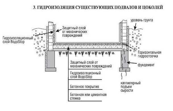 гидроизоляция марки Глимс Водостоп