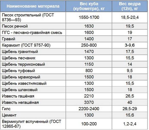 таблица удельных весов строительных песков