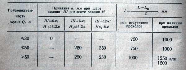 таблица основных размеров каркасного здания