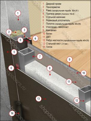 металлическая входная дверь с порошковым напылением
