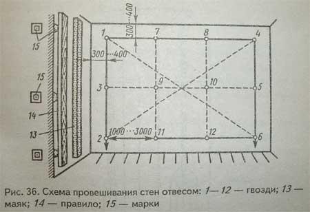 схема провешивания стен, штукатурка стен, штукатурка по маякам фото