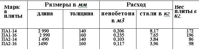 размеры аАрмопенобетонной плиты