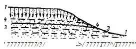 Гидрогеологические условия участка строительства