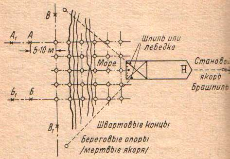 схема плавучего копра