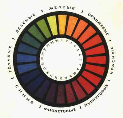 цветовой круг в восемь цветов